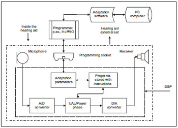 Hearing aid block diagram wiring diagram project and development of the low cost digital hearing aid manaus itc hearing aid parts and components of hearing aid block diagram ccuart Image collections